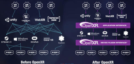 Khronos发布OpenXR 0.90规范 统一XR软硬件标准