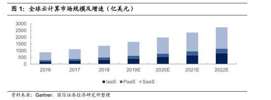 云计算行业主题:全球云市场规模达1363亿美元(可下载)(图2)