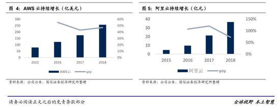 云计算行业主题:全球云市场规模达1363亿美元(可下载)(图3)