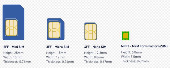 和SIM卡说再见吧 联通面向全国开放eSIM服务