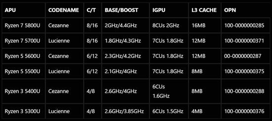 AMD Ryzen 5000移动CPU产品线规格曝光