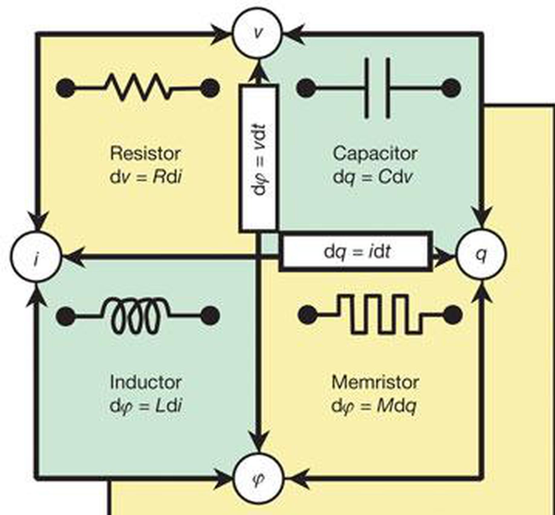 四大电路元件,忆阻在右下角