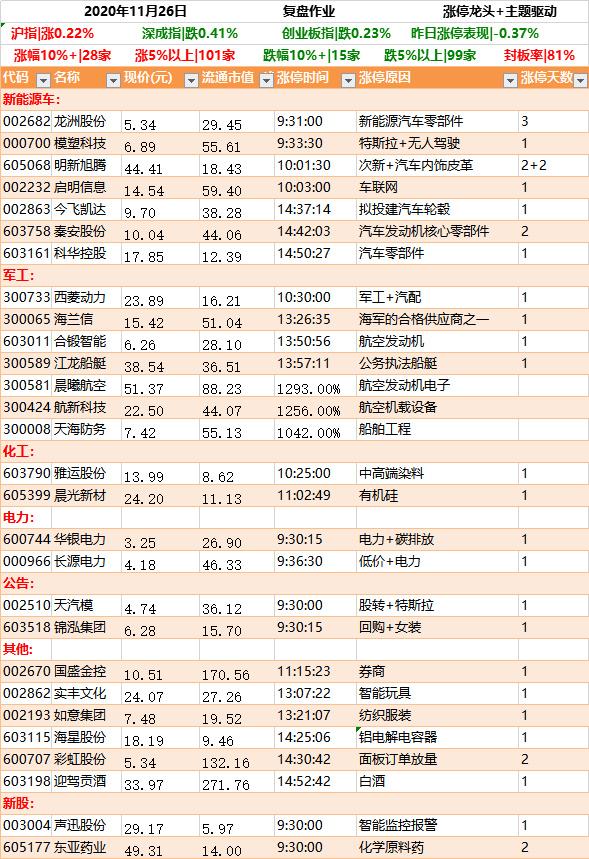 11月26日强势个股涨停板掘金