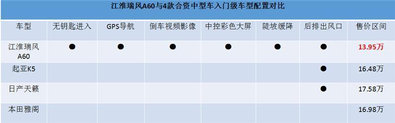 中国品牌向上突破,江淮瑞风A60迎机会