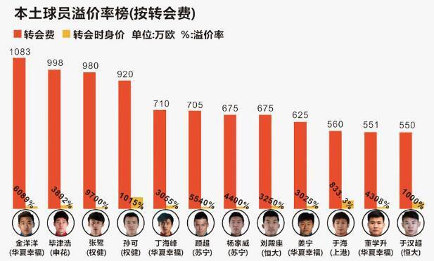 杨旭身价破亿是中国足球悲哀,武磊估价或达2.4亿