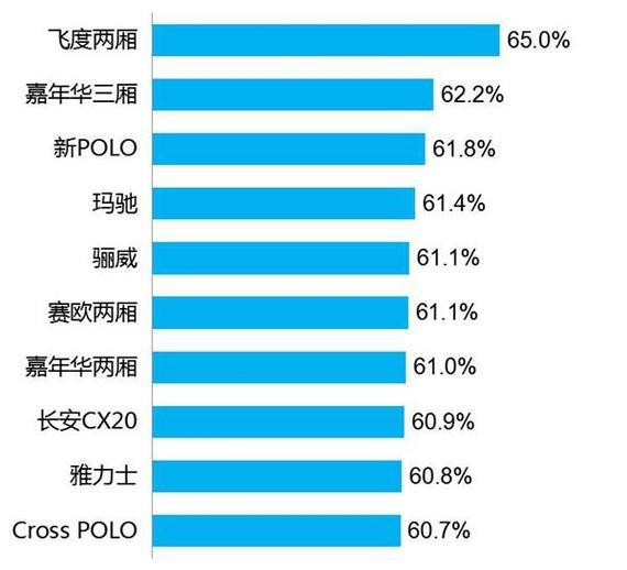 中国市场汽车保值率排行:德系第一、日系第二、美系第三