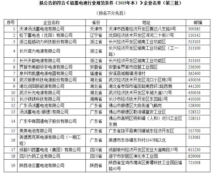 松下等19家企业入选工信部公布第三批铅蓄电池名单