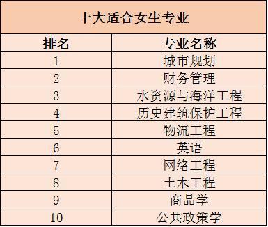 女孩子选这10个专业,将来就业很轻松!