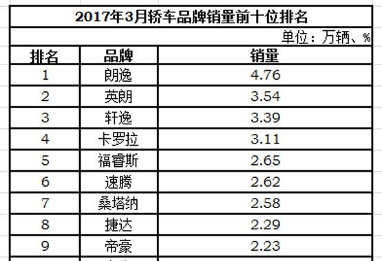 """全新轩逸销8.49万辆 摘得一季度日系""""销量王""""称号"""