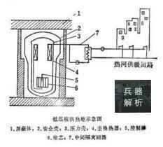中国攻克低温核反应堆潜艇,实现全核舰队不再是梦