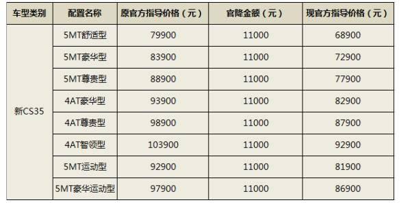 长安CS35直降11000元,最低只需要68900元