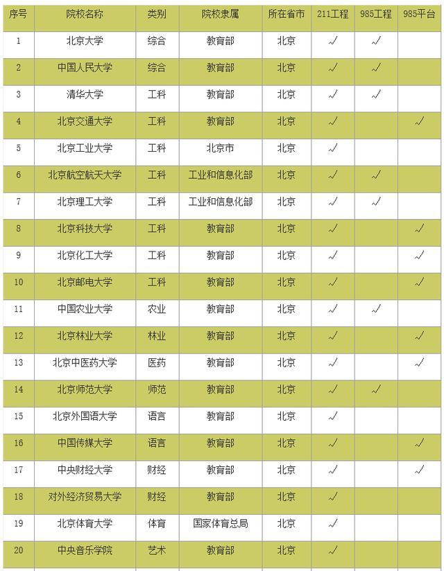 2017中国211/985工程大学名单