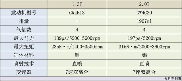 哈弗H6推1.3T机型,却令2.0T显得更有性价比