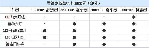 6月23日上市第三代东风雪铁龙C5详细配置曝光