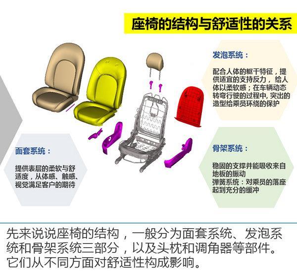 大沙发如何炼成?天籁座椅舒适性及NVH探秘