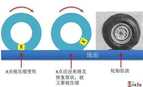 夏季高温天行车,关于轮胎保养的这些常识你都懂了吗?