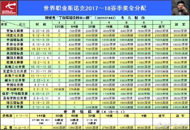 丁俊晖被坑,2冠360万难卫冕,4站排名赛冠军470万