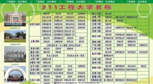 河北省到底有几所211大学?实力怎么样