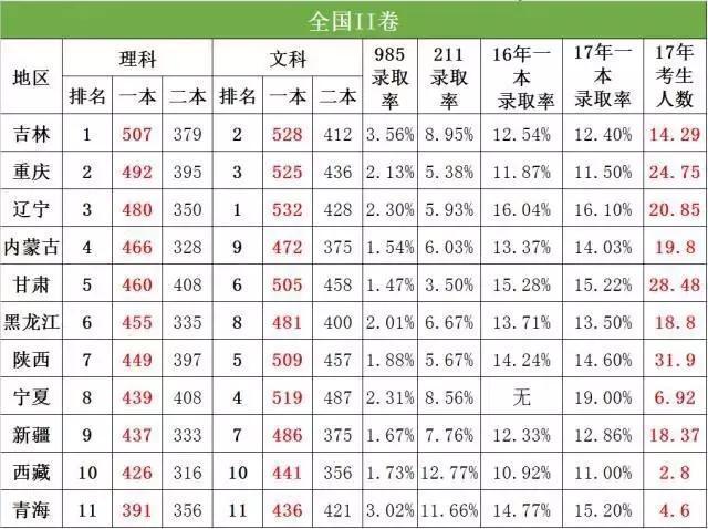 河南省的考生想要考上重点大学,到底有多难?