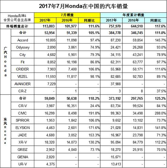 东风本田7月增长18.2%,CR-V开局不利下滑75.6%
