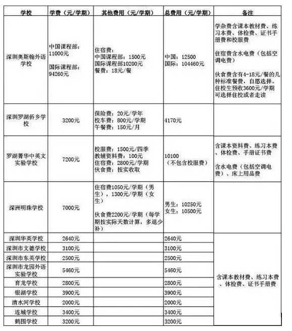 盘点:在深圳上民办学校到底要花多少钱?