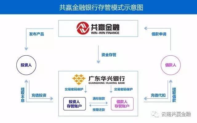 共赢金融正式签约青岛银行资金存管