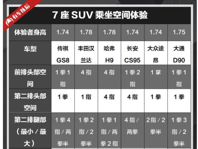 长度超4.8米,今年最火最大的6台新款7座SUV都在这