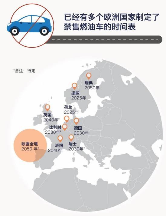 荷兰2025年禁售燃油车