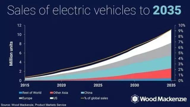 印度2030年全面禁售燃油车