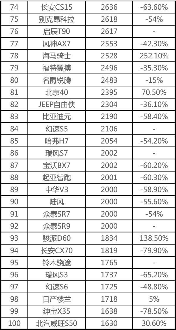 8月SUV销量宝骏成最大黑马,差一千就能逆袭王者