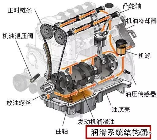 发动机润滑系统工作原理