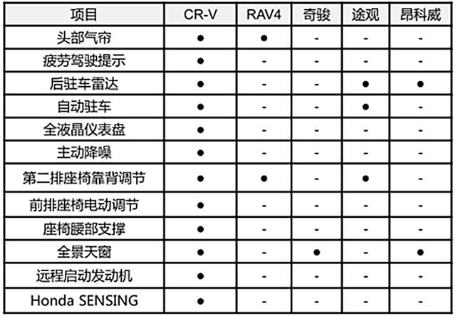对阵�悦廊罩髁髡浇� 东风本田全新一代CR-V力克群雄