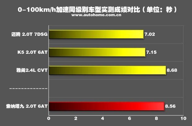 轻松好开配置高 测试新款索纳塔九2.0T