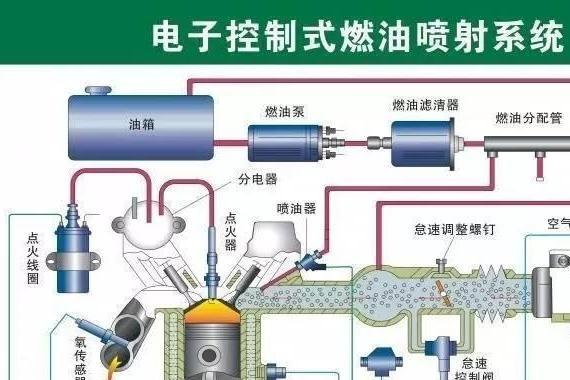 发动机电控燃油<em>喷射</em>系统全解析