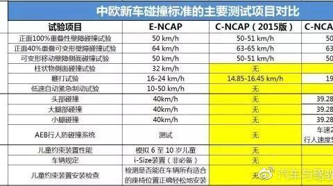 实车碰撞数据告诉你C-<em>NCAP</em>与<em>E-NCAP</em>区别在哪里