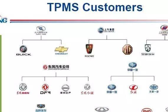 <em>TPMS</em>行业发展趋势解读