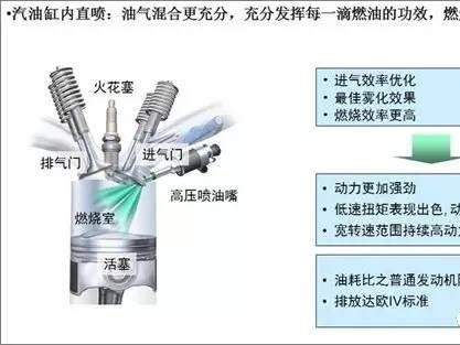 发动机<em>缸内直喷</em>技术解析