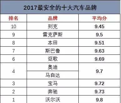 2017年十大最安全的汽车品牌,日系车占了一半!