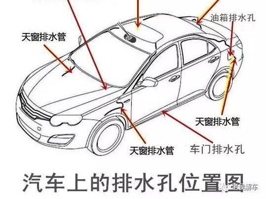 汽车上这几个排水孔,你知道它们在哪儿吗?
