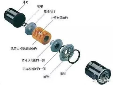 发动机之肾——<em>机油滤清器</em>结构与原理解析