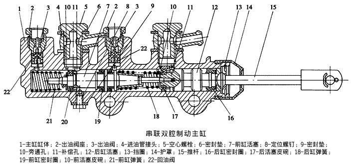 在汽车制动系统中,有一个很重要的装置,它就是制动总泵(也叫刹车总泵)