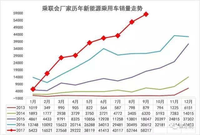 9月新能源乘用车销售5.82万辆 同比猛增90%