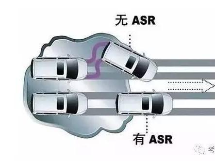 ABS的好基友——汽车<em>ASR</em>系统结构与工作原理解析
