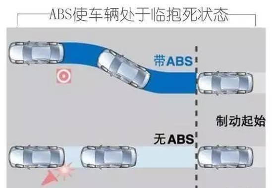 汽车为什么要有ABS、<em>ASR</em>等装置?如果没有它们汽车会怎样?