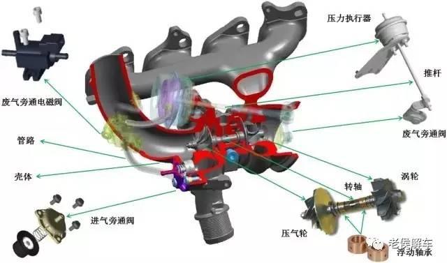 增压神器——涡轮增压系统结构与工作原理解析