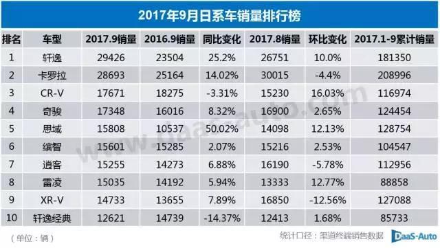 2017年9月五父亲车系销量排行榜 中国车销量跌了