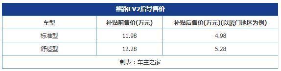 裕路EV2正式上市 补贴前售价11.98-12.28万元