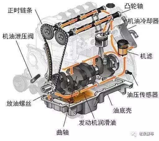 首先大家来看看发动机润滑系统的工作原理及机油的作用.