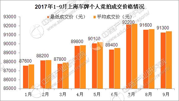 2017年10月上海车牌竞价环境猜测说明:中签率将在5%彷徨