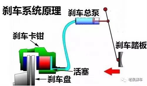 油刹系统由于结构紧凑,体积小,制动力矩大并且制动均匀刹车时灵敏